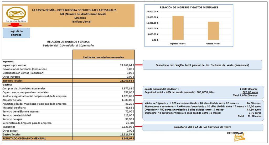 Relación de ingresos y gastos para una distribuidora de chocolate.