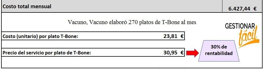 Costo total mensual correspondiente al servicio de 270 platos de T-Bone.
