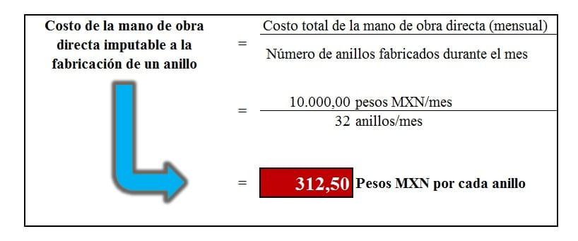 Costo de la mano de obra directa de la fabricación de un anillo.