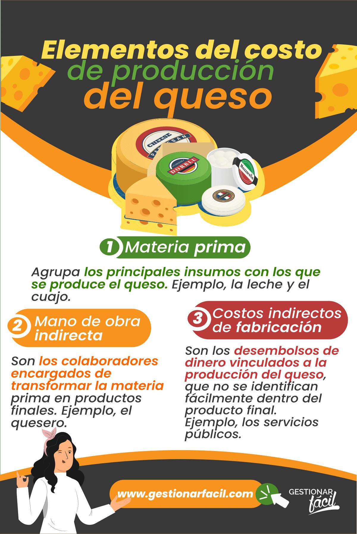 Elementos que forman parte del costo de producción del queso.