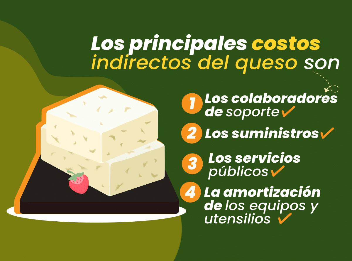 Conoce los elementos que integran los costos indirectos de fabricación del queso.