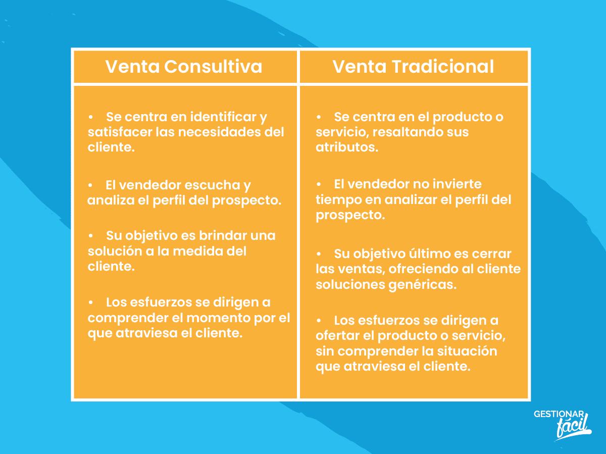Comparación entre el enfoque de venta consultiva y el de venta tradicional