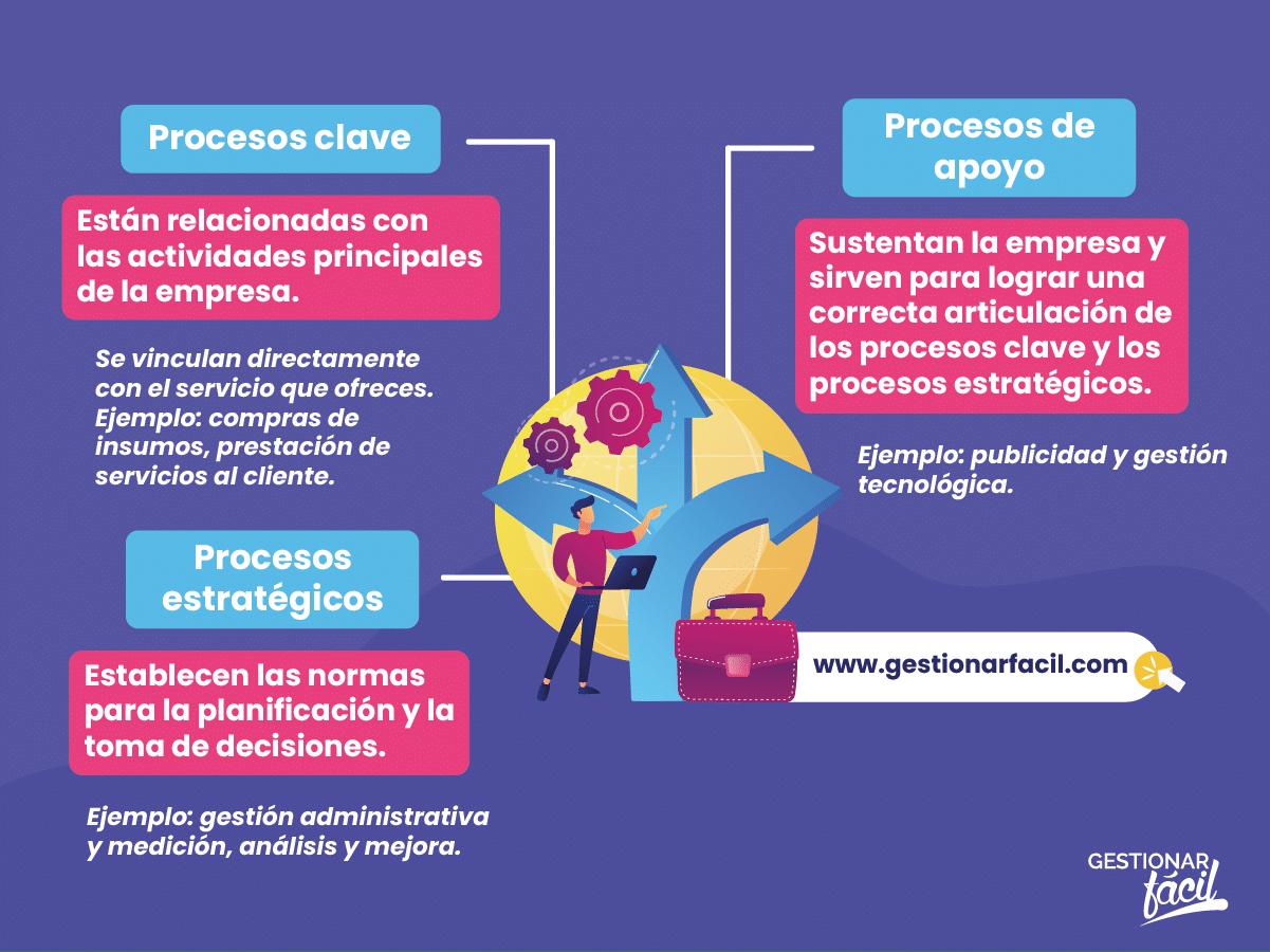 Elementos de un mapa de procesos.