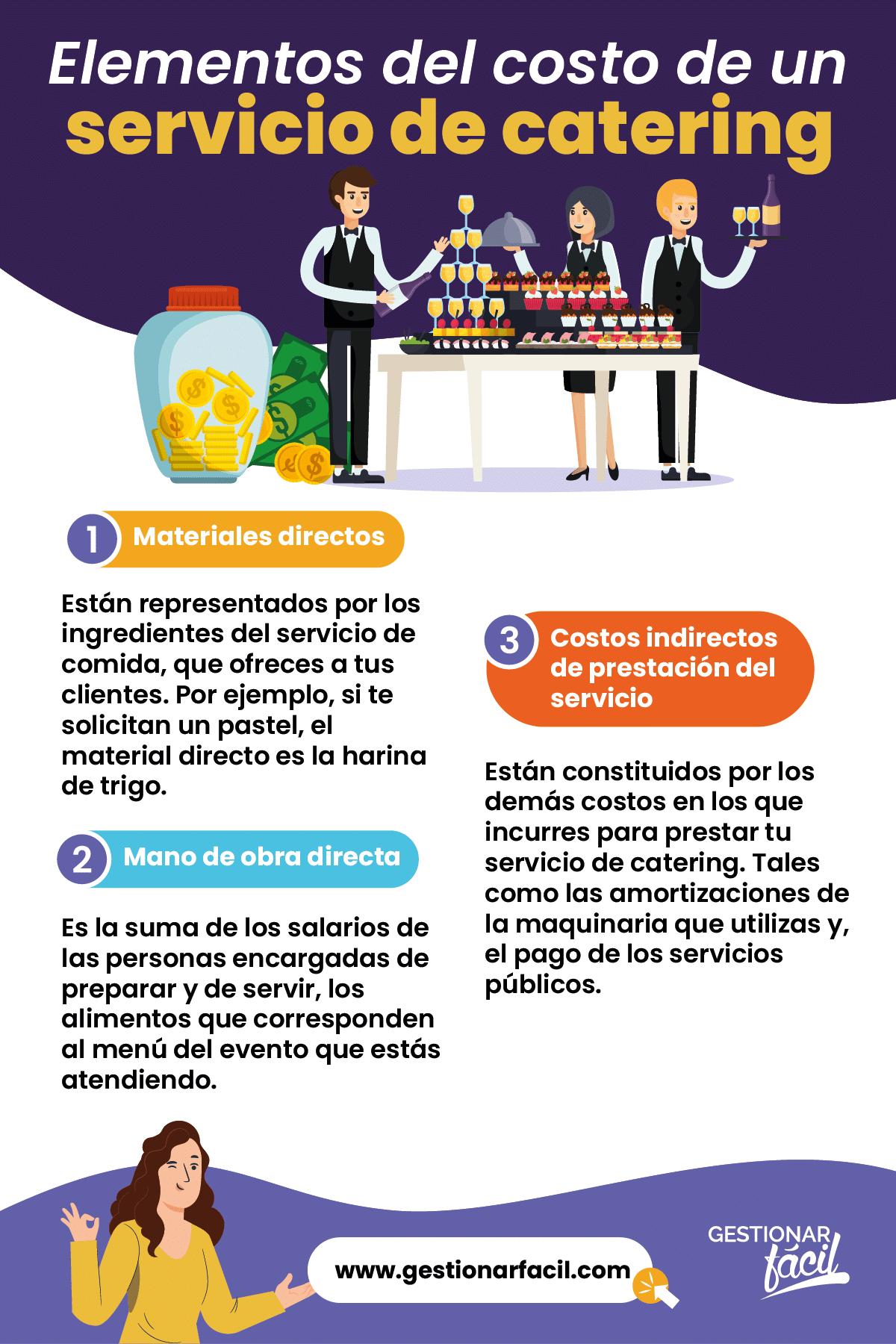 Elementos del costo de un servicio de catering.