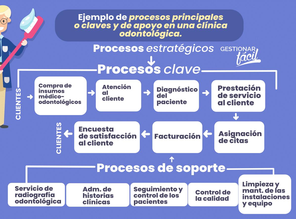 """Procesos clave y de apoyo """"Salud Dental"""""""