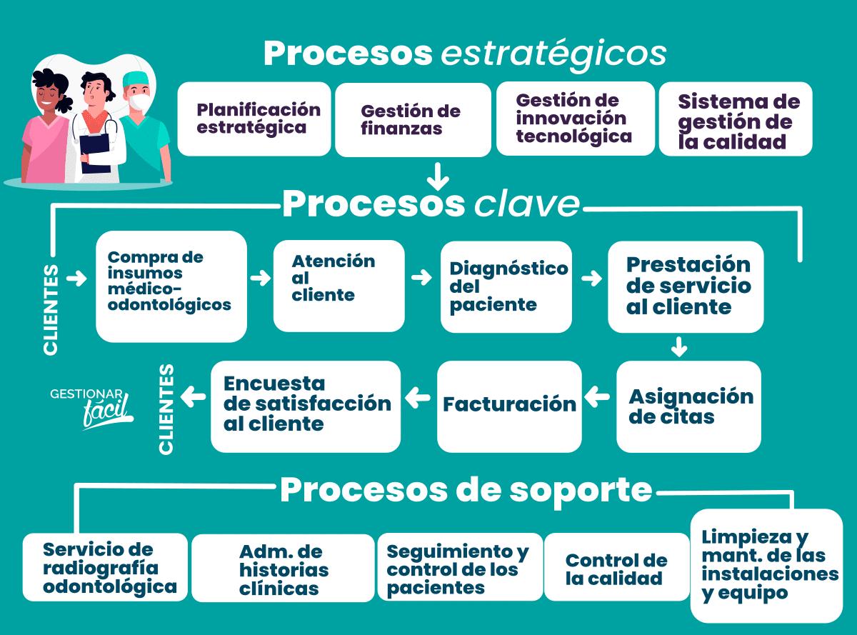 Procesos clave, de apoyo y estratégicos de un centro de salud bucal