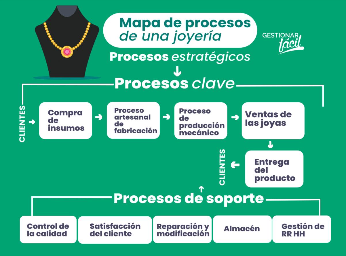 Mapa de procesos de una empresa de joyas