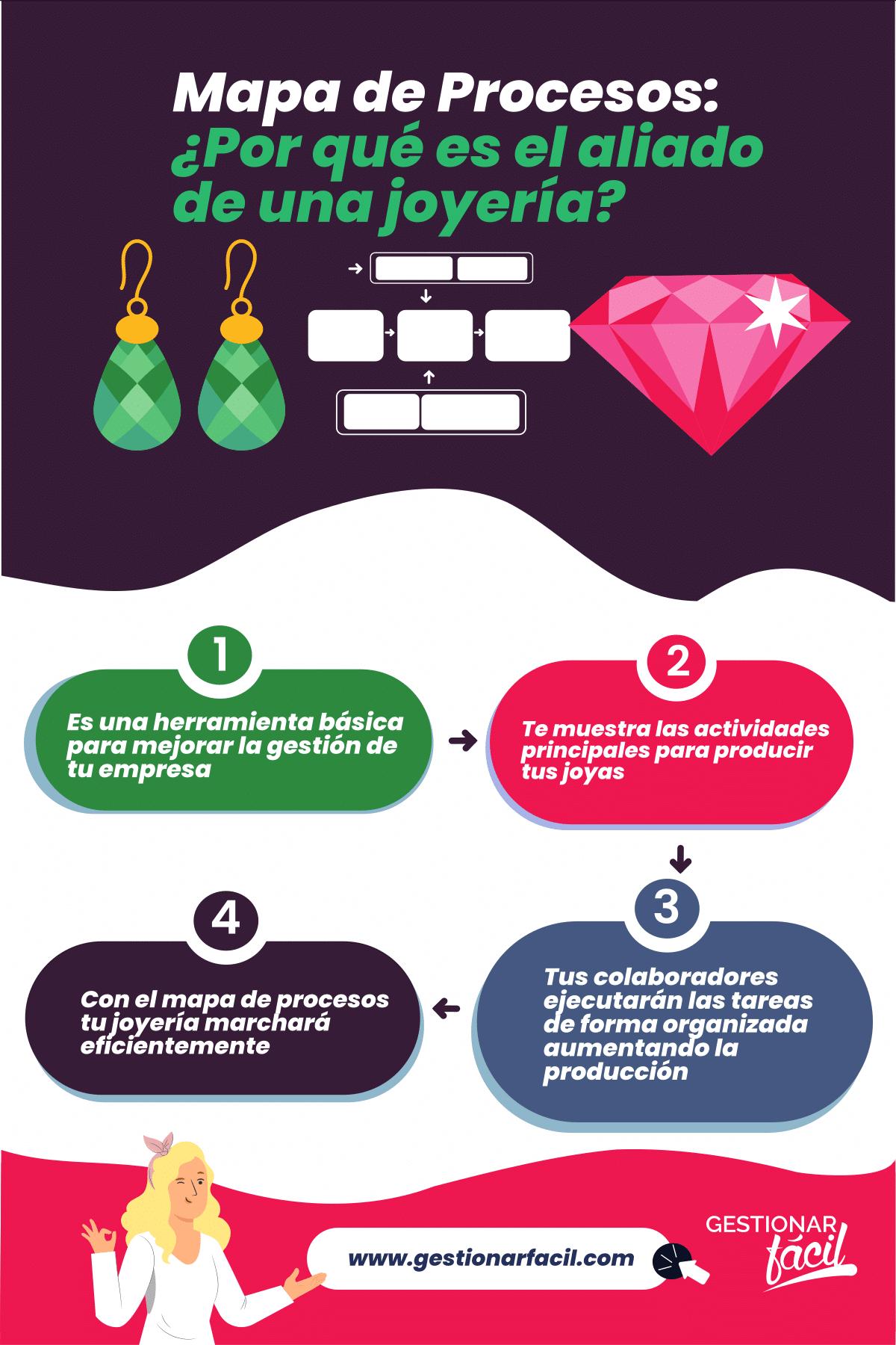 Mapa de Procesos: ¿Por qué es el aliado de una joyería?