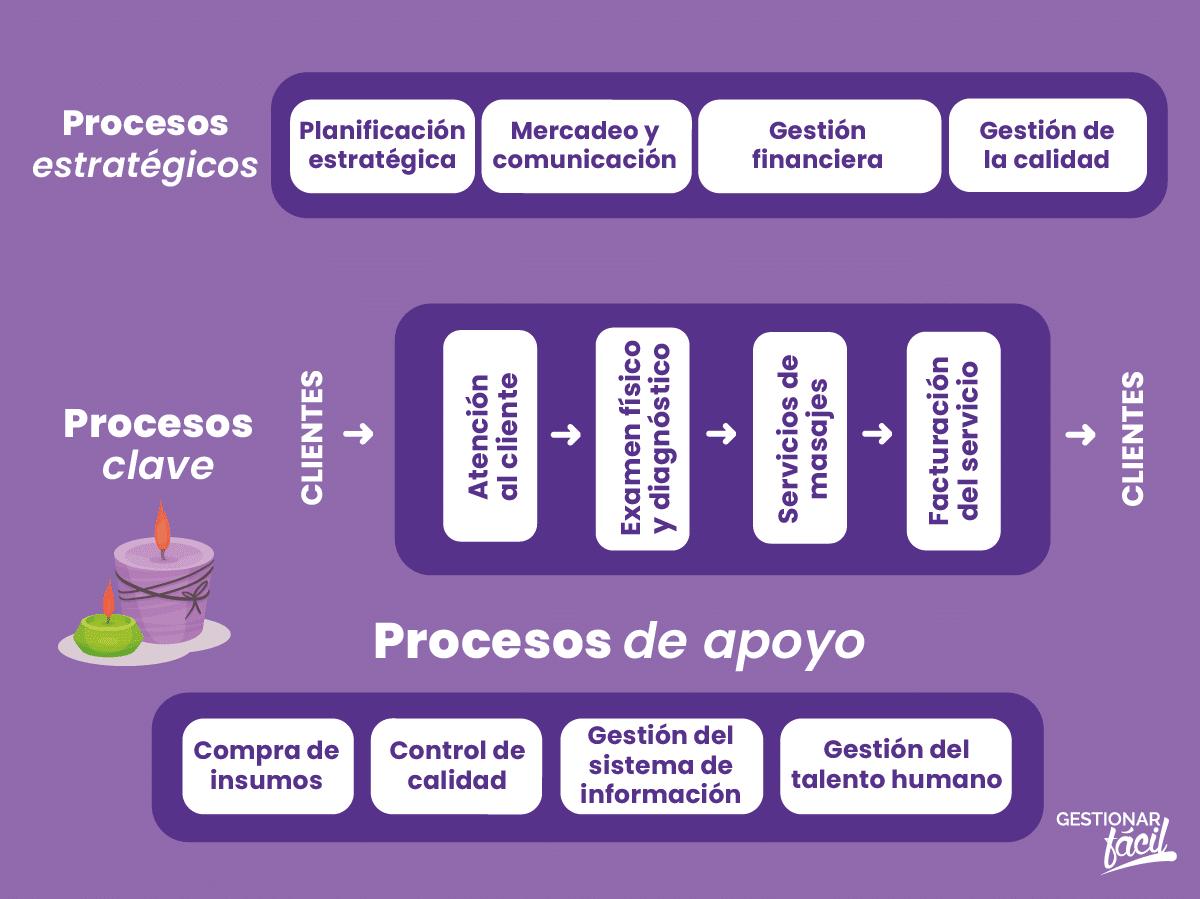Procesos estratégicos, clave y de apoyo de una empresa de salud y relajación