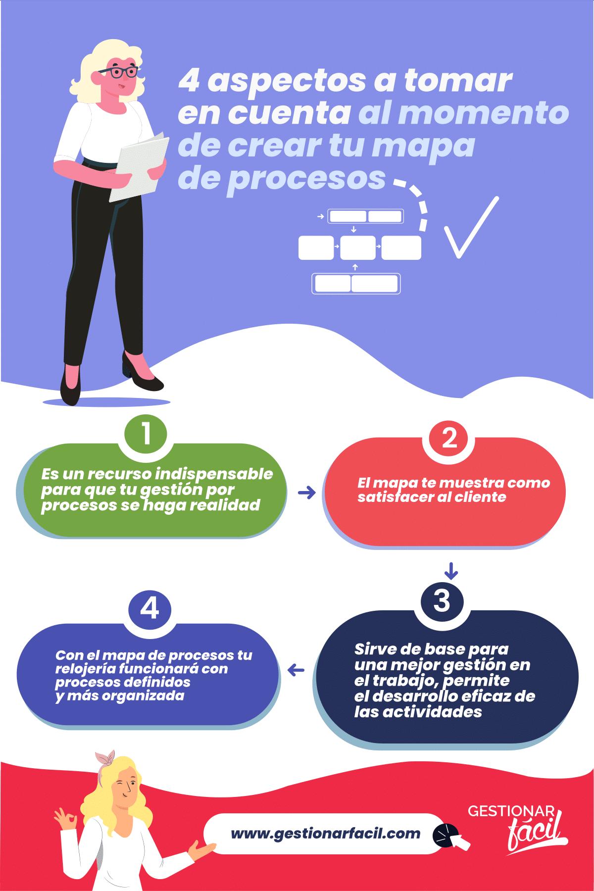 4 aspectos a tomar en cuenta al momento de crear tu mapa de procesos