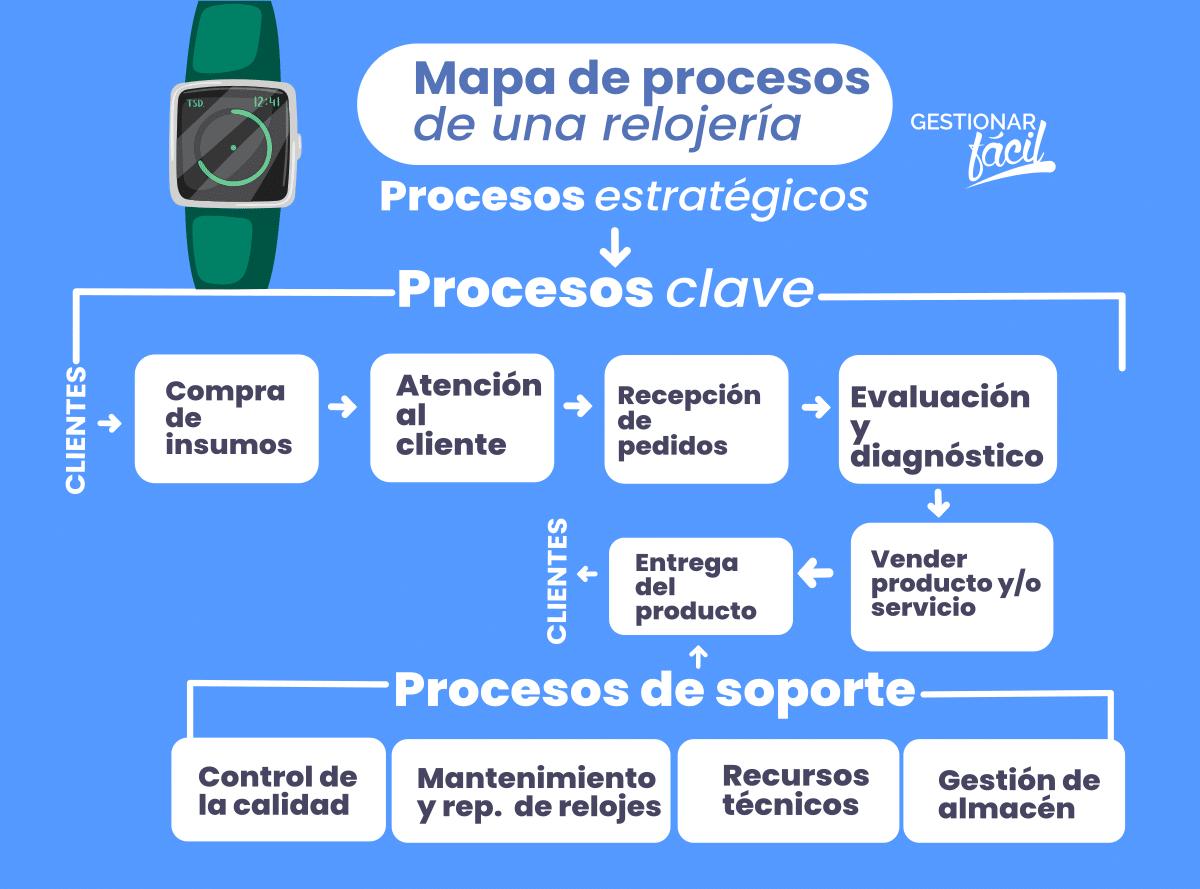 Mapa de procesos de una relojería