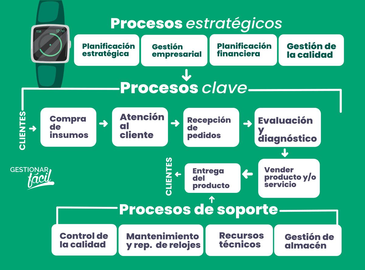 Mapa de procesos estratégicos, clave y de apoyo