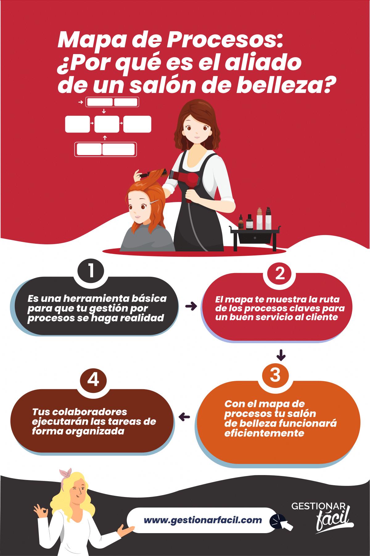 Mapas de Procesos: Razones para implementarlo en tu negocio de cuidado para el cabello