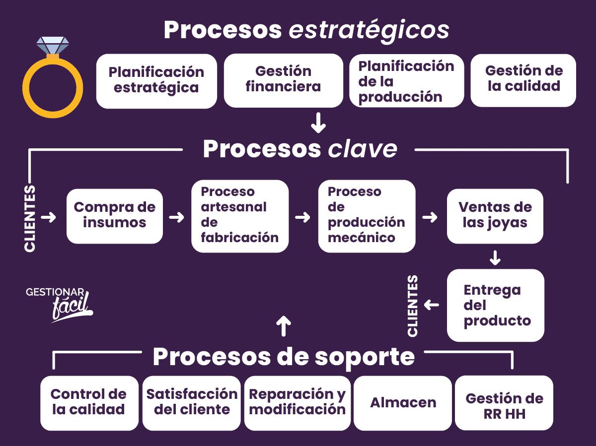 Procesos principales, de apoyo y estratégicos de un negocio de joyas.