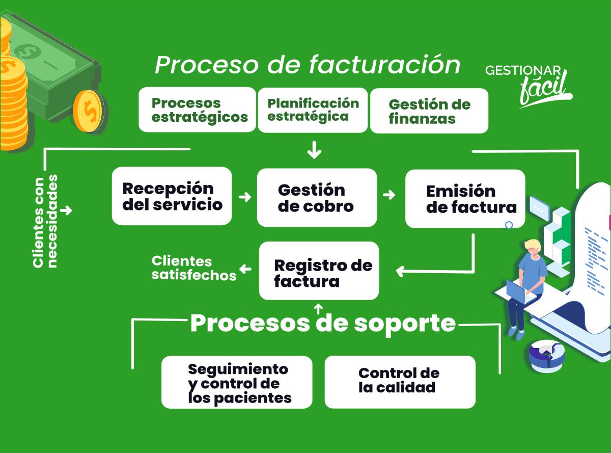 """Detalle del subproceso """"Facturación"""" del mapa de procesos de la clínica odontológica """"Salud Dental""""."""