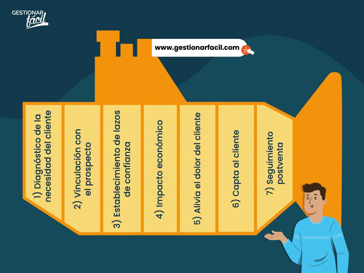 7 pasos del sistema de ventas Sandler