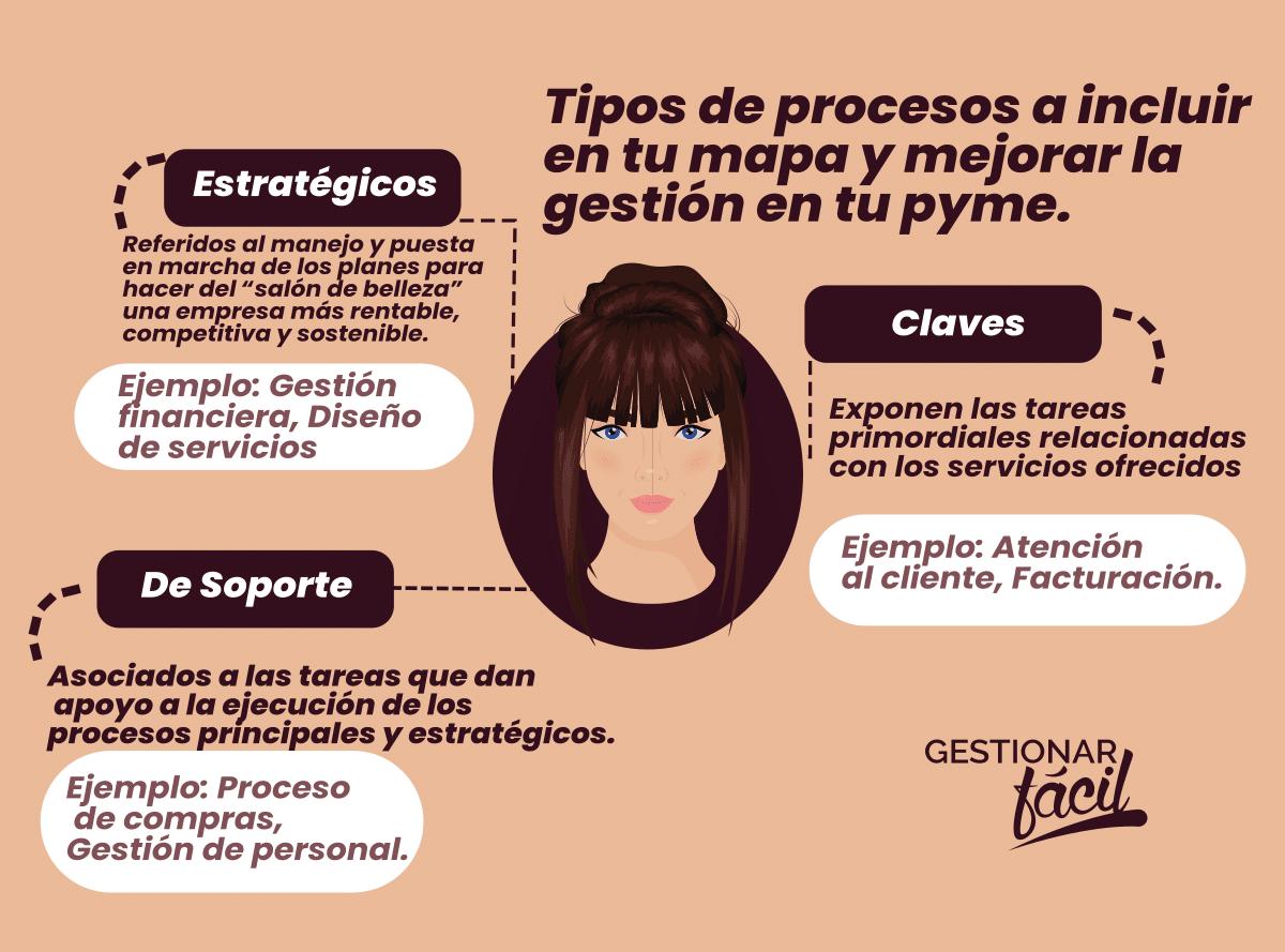 Los procesos clave exponen las tareas primordiales relacionadas con los servicios ofrecidos en una peluquería