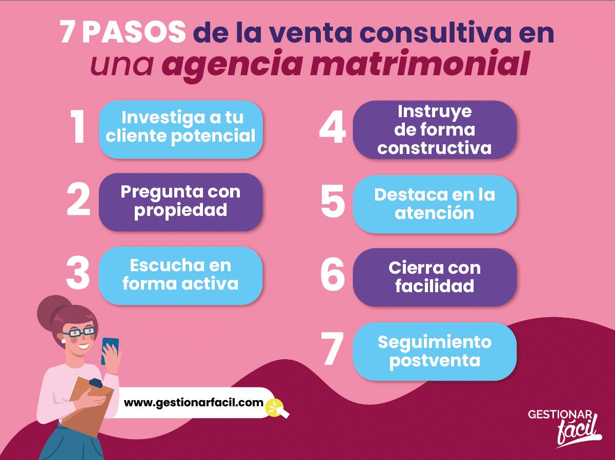 7 pasos de la venta consultiva en una agencia matrimonial.