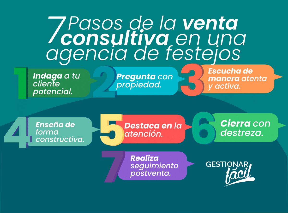 7 pasos de la venta consultiva en una agencia de festejos