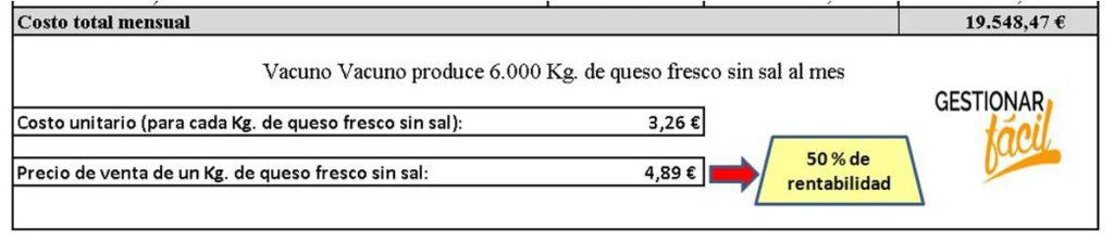 Costo total mensual correspondiente a la producción del queso fresco sin sal.