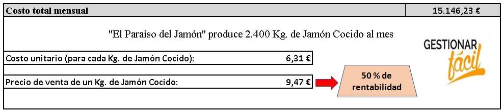 Costo total mensual correspondiente a la producción del jamón cocido.