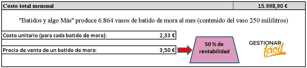 Costo total mensual correspondiente a la producción de un batido de mora.