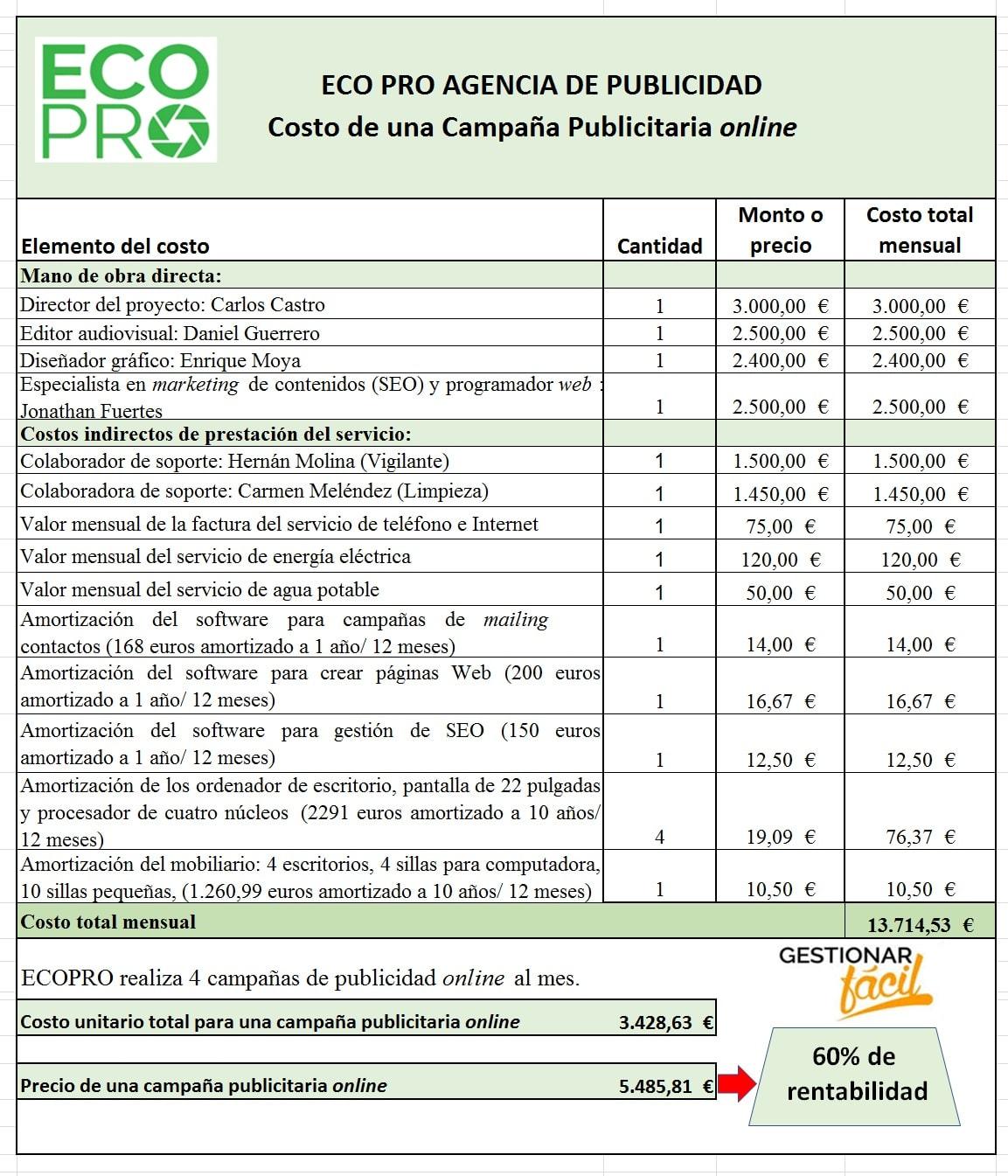 Estructura de costos para las campañas publicitarias online de la empresa ECOPRO.
