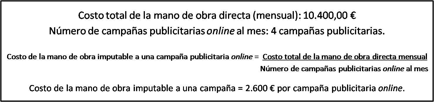 Costo unitario de la Mano de Obra Directa para una campaña publicitaria online.