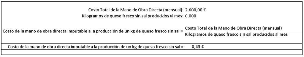 Costo de la mano de obra directa imputable a la producción del queso.