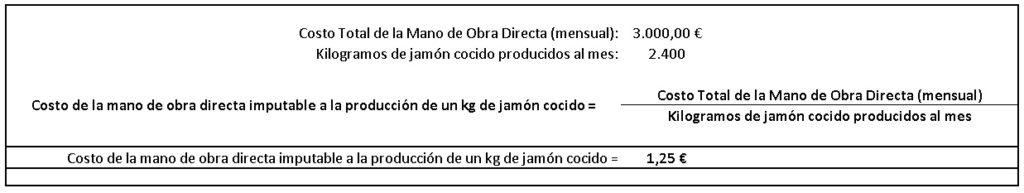 Costo de la mano de obra directa imputable a la elaboración de un kilogramo de jamón cocido.