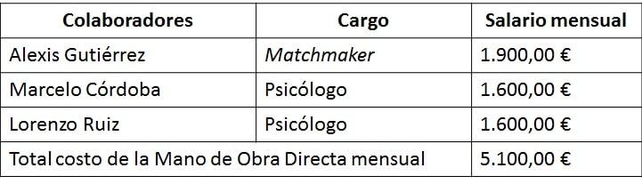 Costo total mensual de la Mano de Obra Directa.