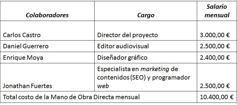 Nómina mensual de la Mano de Obra Directa de la empresa ECOPRO.