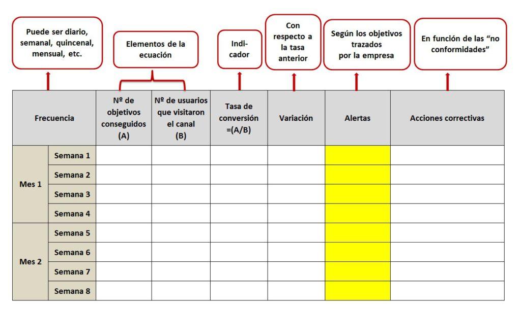 Panel de control del ratio de conversión de marketing digital