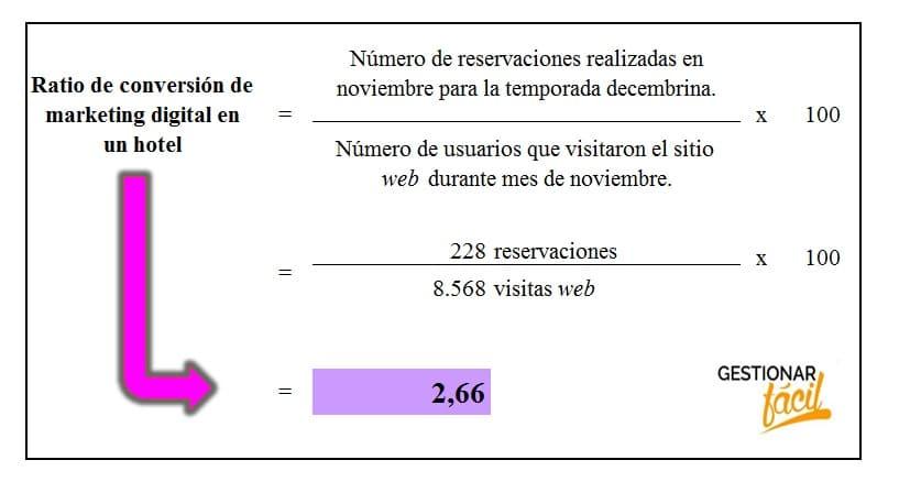 Ratio de conversión de marketing digital en un hotel.