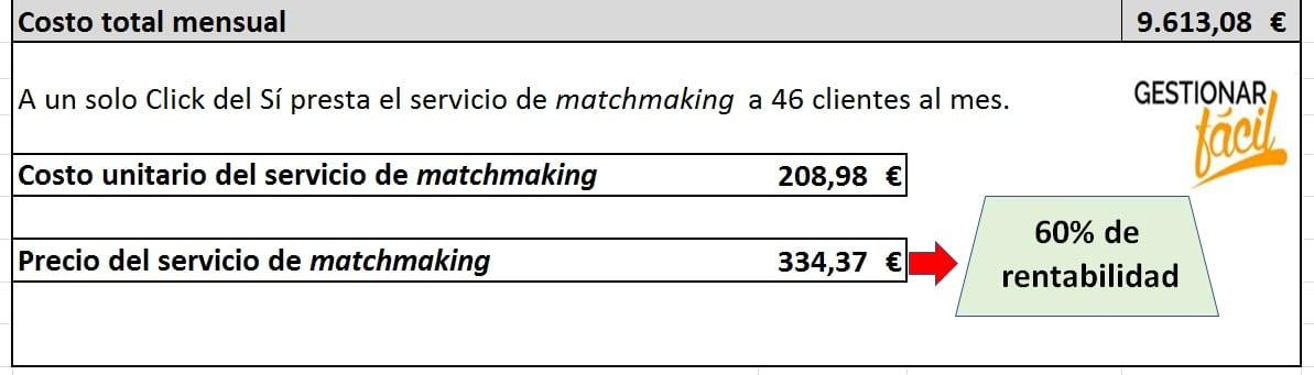 Costo total mensual correspondiente a 46 servicios de selección de pareja.