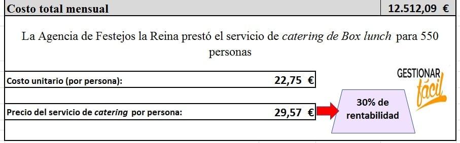 Costo total mensual correspondiente a la prestación del servicio de Box lunch.