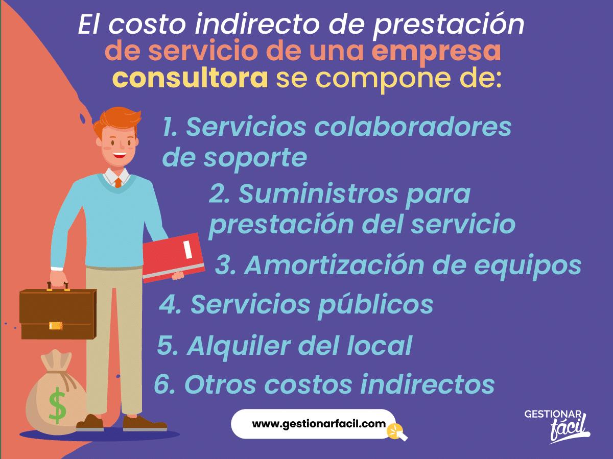 Costo indirecto de prestación de servicio de una empresa consultora en Geología Aplicada.
