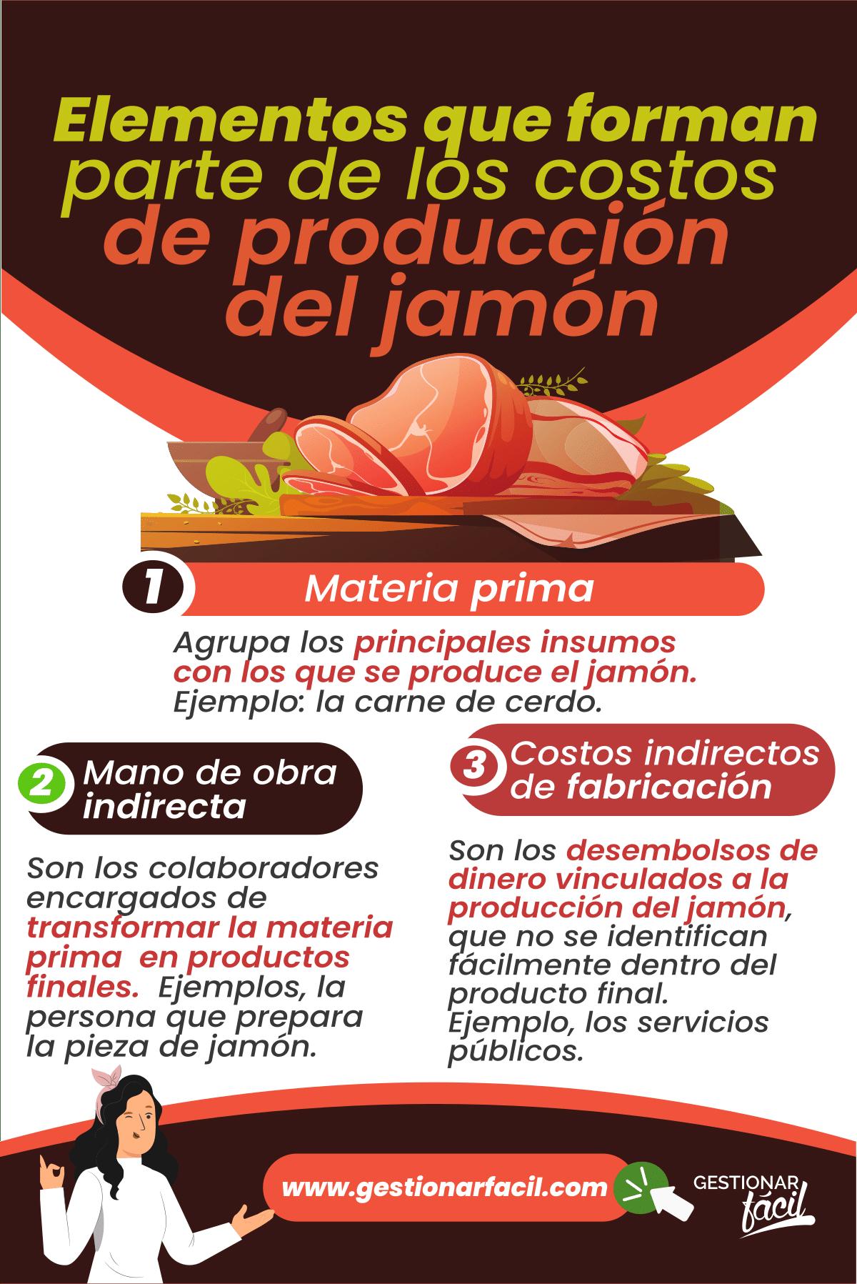 Elementos que forman parte de los costos de producción del jamón.