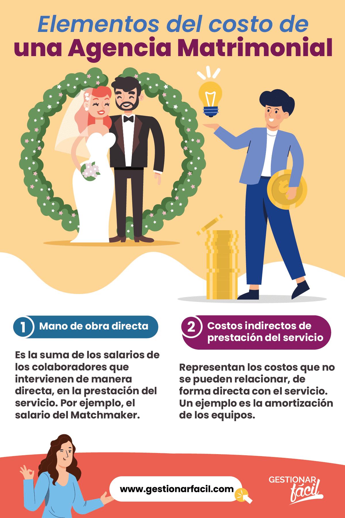 Elementos del costo de una Agencia Matrimonial.