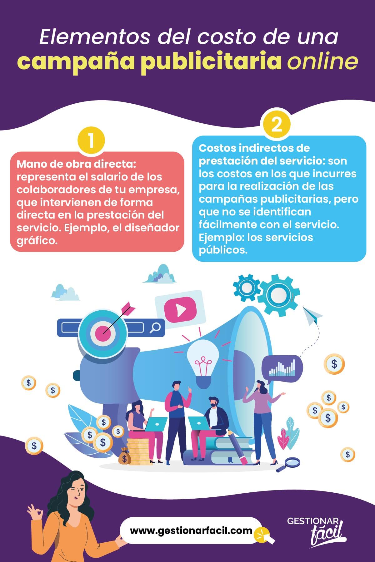 Elementos del costo de una campaña publicitaria online.