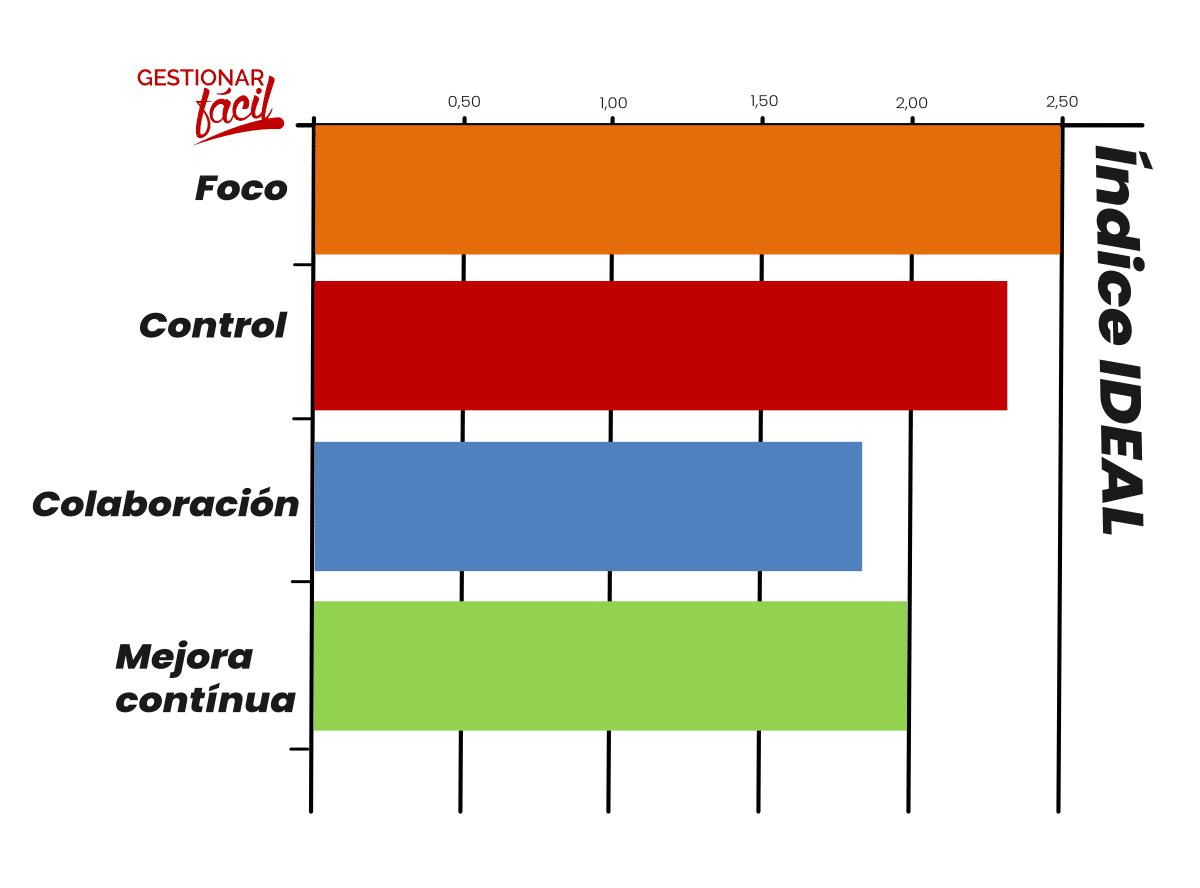 Índice de eficiencia empresarial: foco, control, colaboración y mejora continua. ¿Qué es la comunicación efectiva?