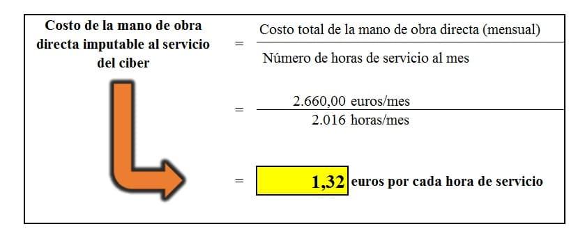 Costo de la mano de obra directa imputable al servicio del ciber.