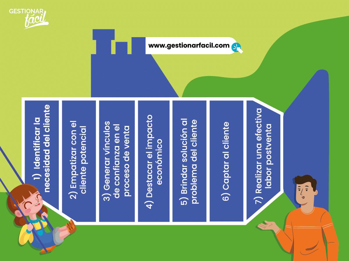 7 pasos del sistema de ventas Sandler.
