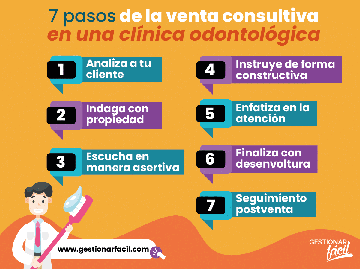 7 pasos de la venta consultiva en una clínica odontológica.