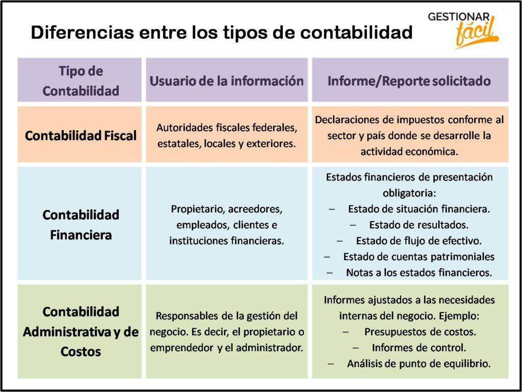 Diferencias entre la contabilidad fiscal y las contabilidades financiera, administrativa y de costos.