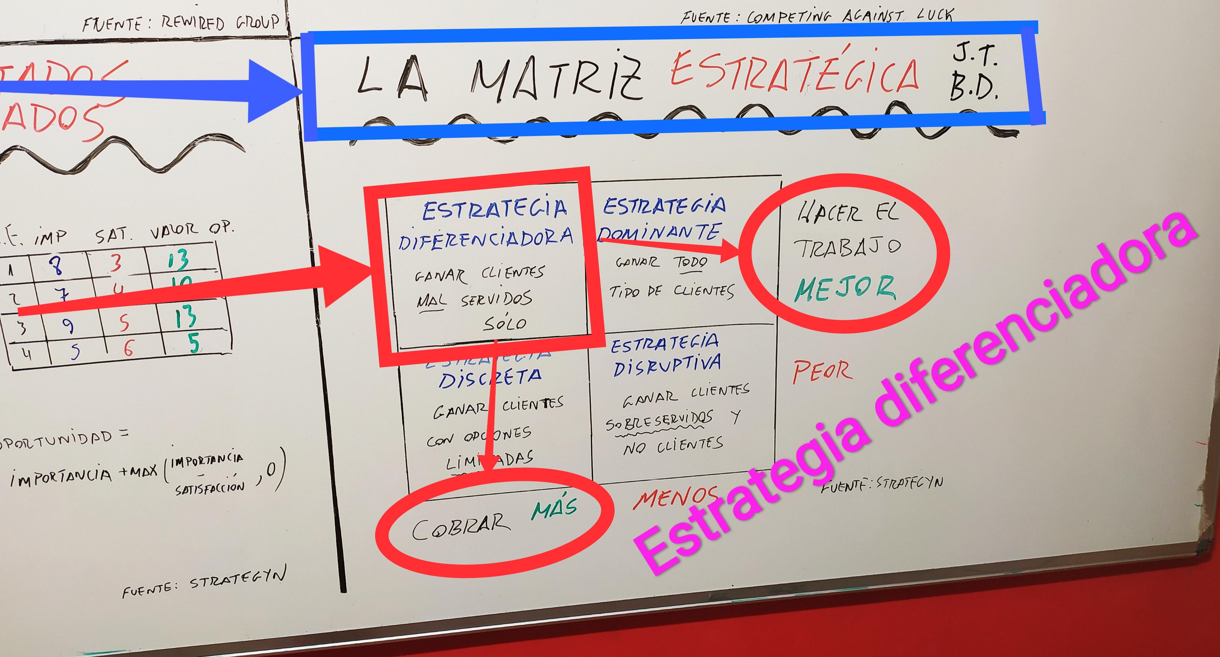 Matriz estratégica de Jobs to be done: Estrategia Diferenciadora.