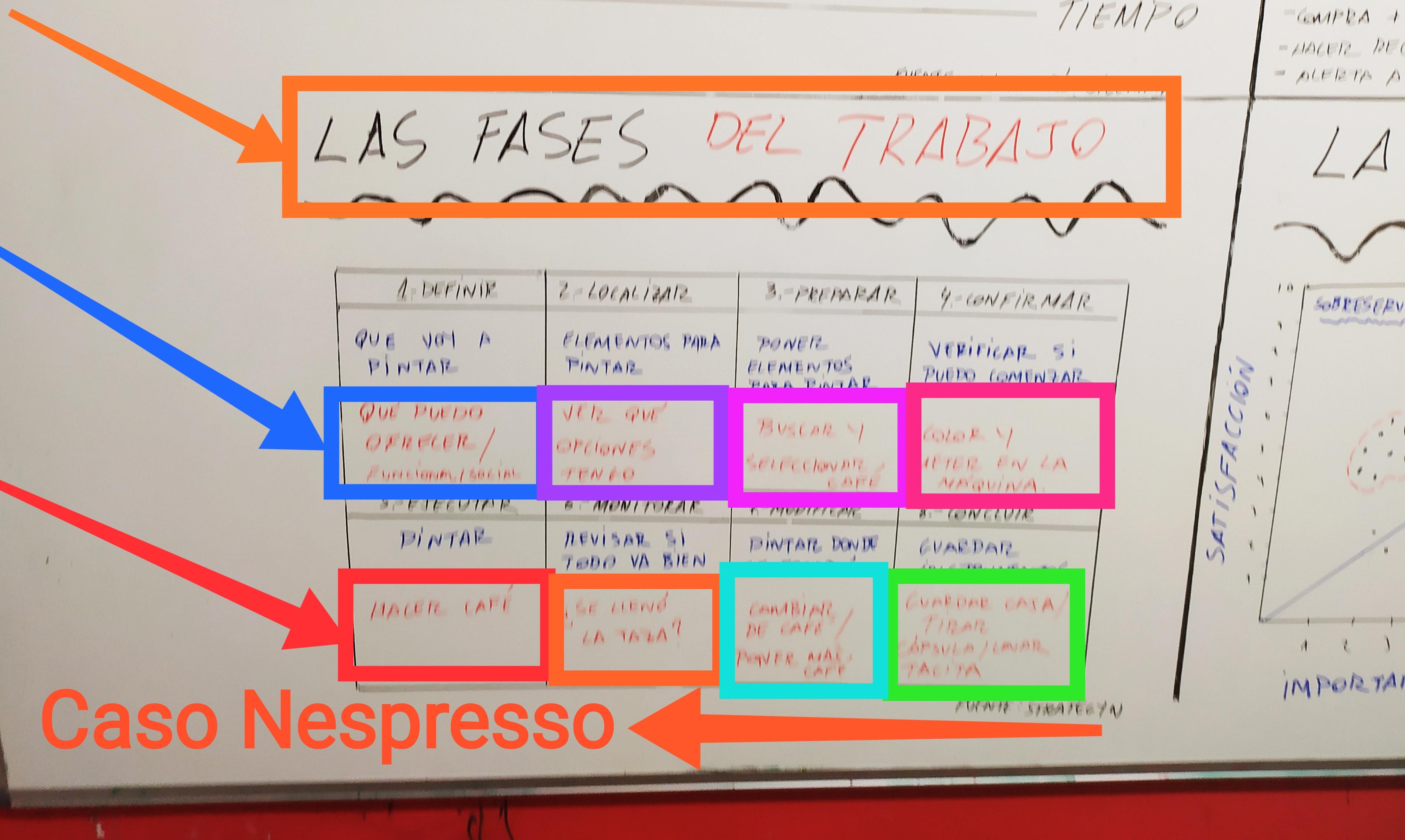 Fases del trabajo para el desarrollo de nuevos productos: Caso Nespresso.