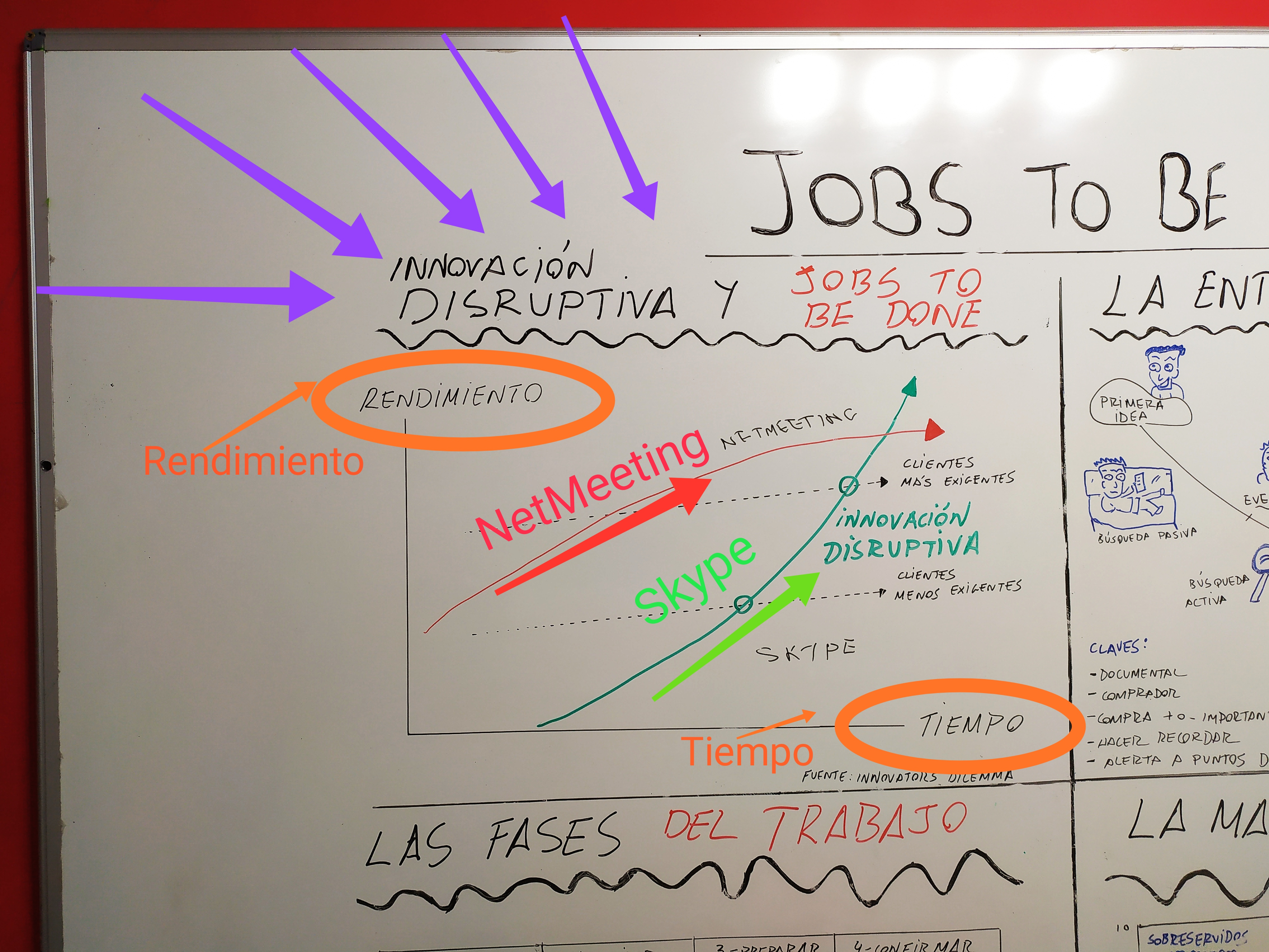 Innovación disruptiva y jobs to be done, caso Skype y NetMeeting.