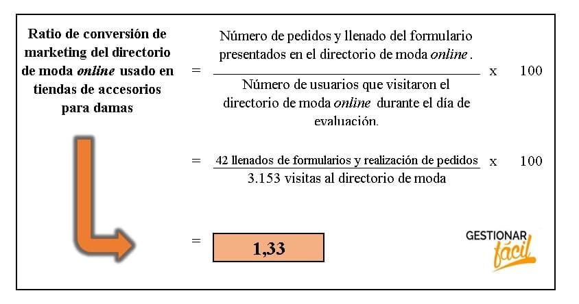 Ratio de conversión de marketing del directorio de modas online usado en tiendas de accesorios para damas.