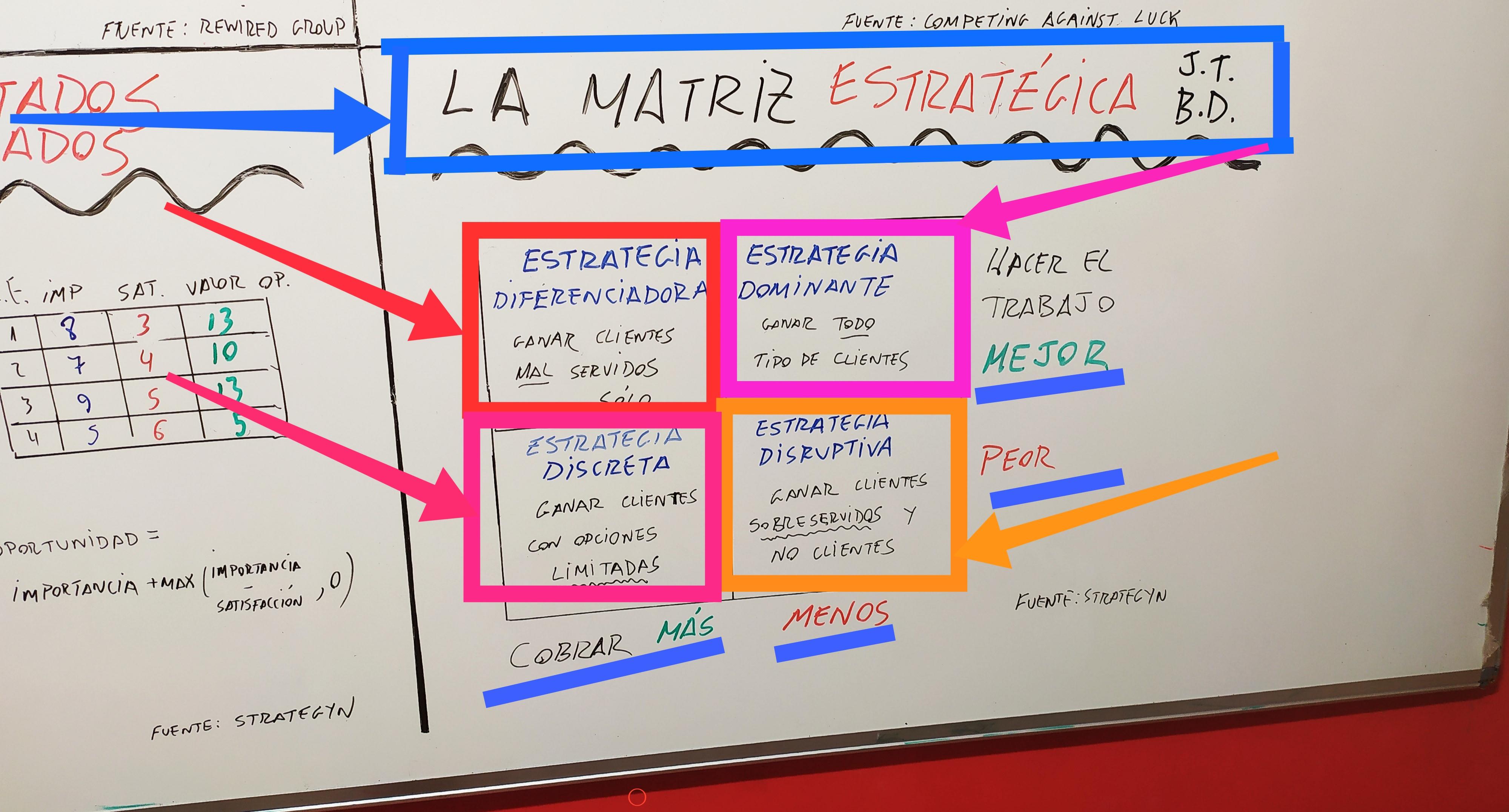 Matriz estratégica de Jobs to be done.